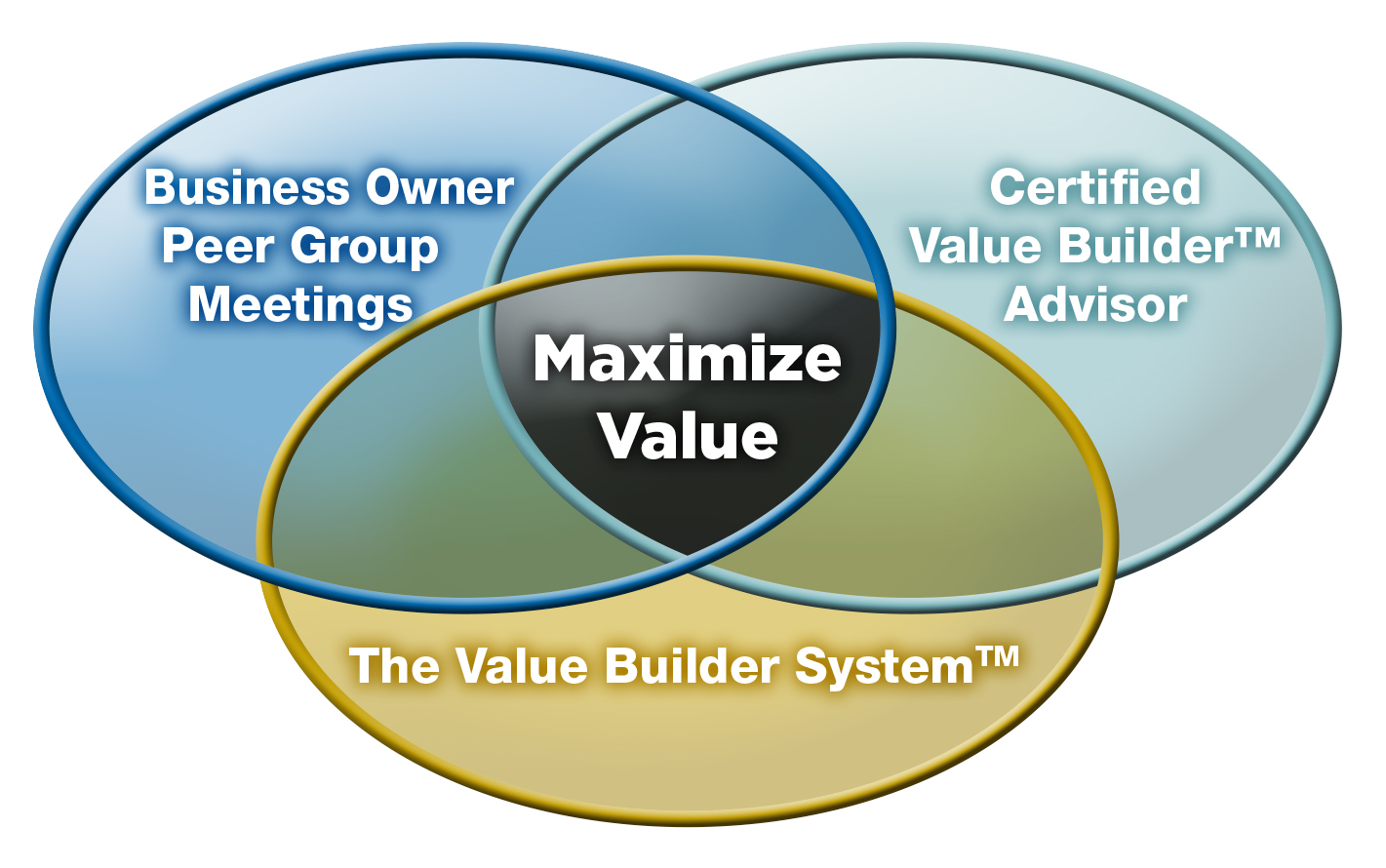 Value Builder Mastermind Group - Des Moines Iowa